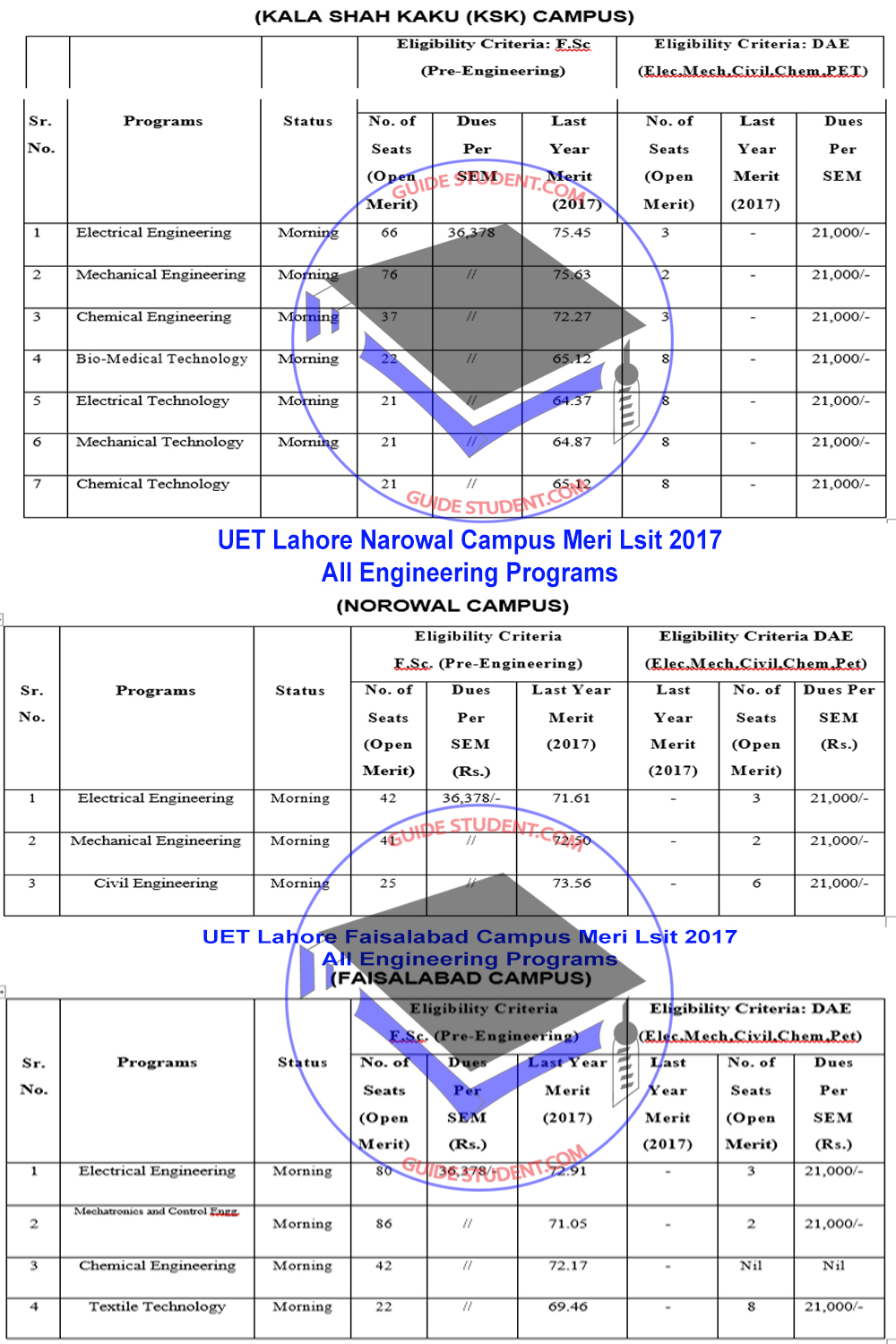 UET Lahore & All Campuses Merit List & Fee Structure 2017