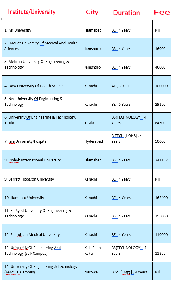 Universities Offer Biomedical Engineering in Pakistan